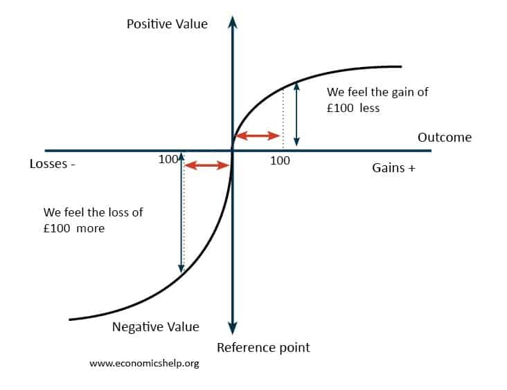 prospect-theory