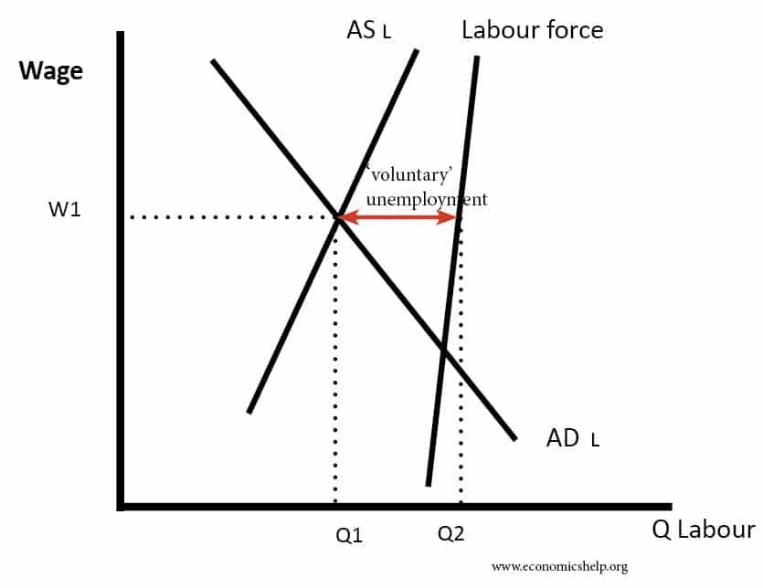 voluntary-unemployment