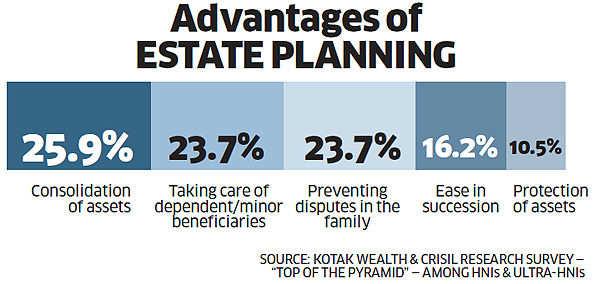 Advantages Of Estate Planning