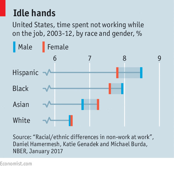 New research suggests that effort at work is correlated with race | The  Economist