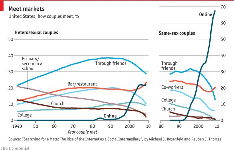 Image result for economist online dating