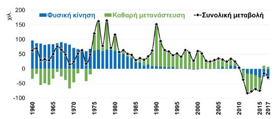 Διάγραμμα μεταβολής πληθυσμού 1960-2017