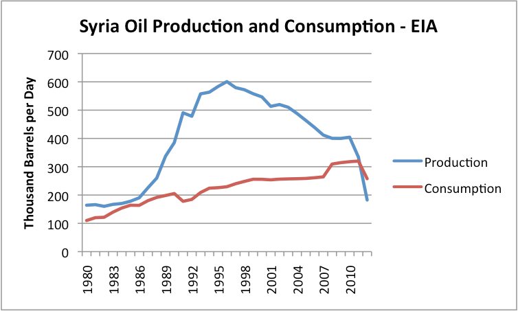 https://i2.wp.com/www.economywatch.com/userfiles/1-syria-oil-production-and-consumption-eia.png