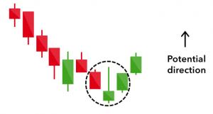 inverted hammer crypto signal