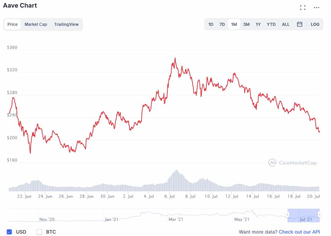 CoinMarketPlace Aave chart 1 month