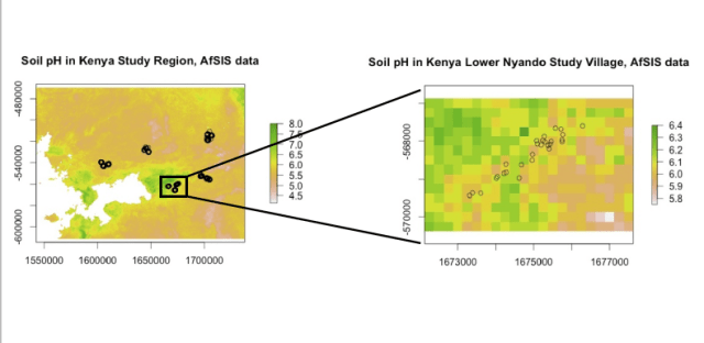 Figure 1: The left panel shows the sample of Kenyan households (in circles) overlaid on the AfSIS soil pH data. Zooming in on one of the villages (in the Lower Nyando region) in the right panel, we see that the variation in soil pH both decreases and becomes more pixelated as we approach the 250-meter resolution level.