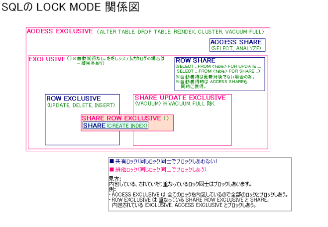 PostgreSQL LOCK MODE 関係図