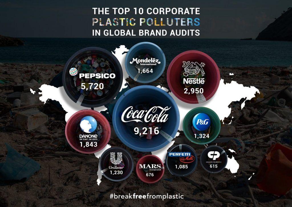 contaminación, plástico, coca-cola, nestlé, mares