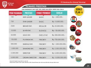 reward prestasi eco racing