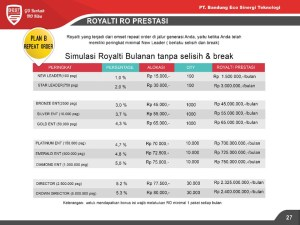 royalti ro prestasi eco racing