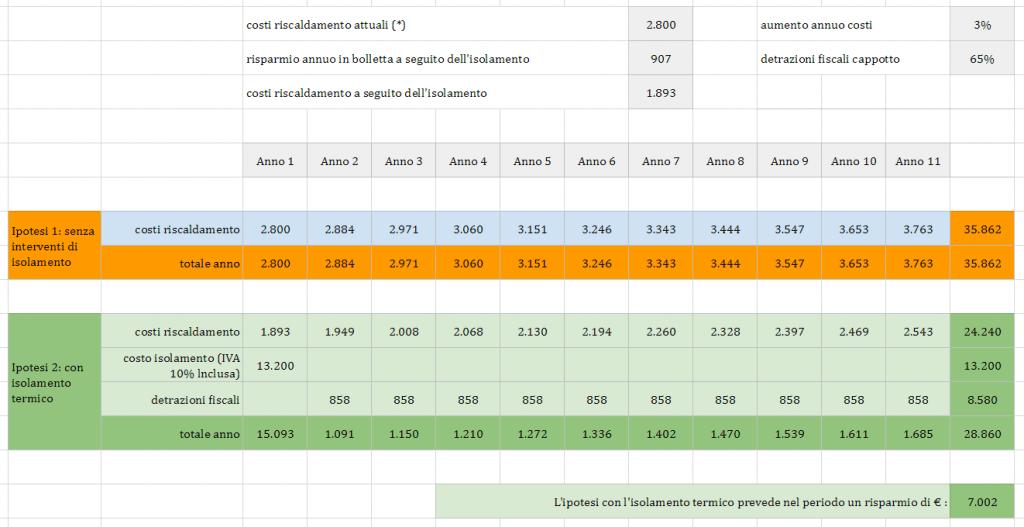 Cappotto termico costi - prospetto economico