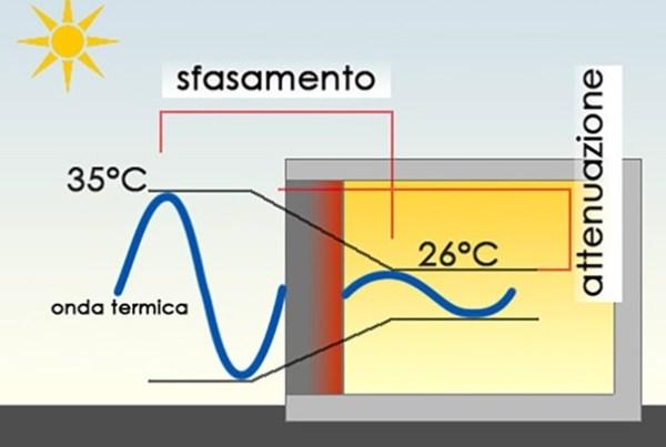 Isolamento termico estivo - sfasamento termico
