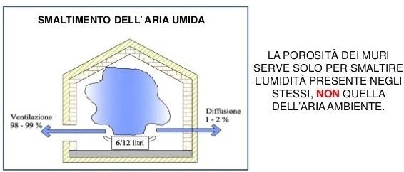 Cappotto termico interno traspirante - Smaltimento umidità interna