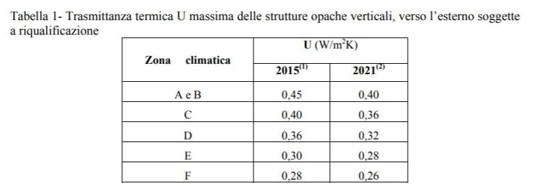 Cappotto termico - Trasmittanza termica da ottenere per pareti verticali-min