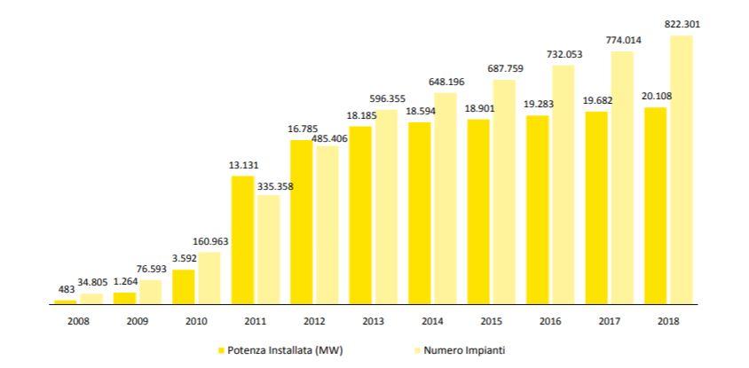 impianti fotovoltaici in Italia - evoluzione negli anni