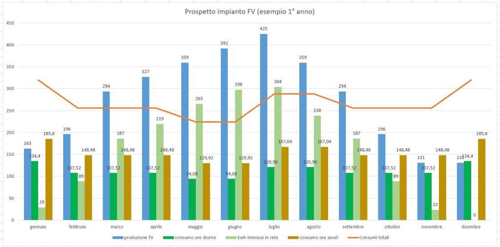 Impianto fotovoltaico - business plan - grafico