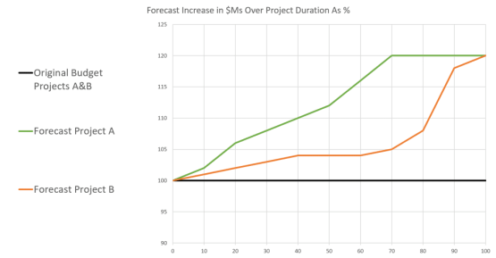 Predictability Project Comparison