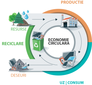 economie circulara _ grafic 1