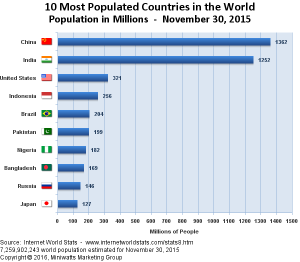 Top 10 List Of Most Populated Countries In The World