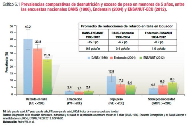 desnutricion-ecuador