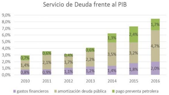 Fuente: Fausto Ortiz, exministro de Finanzas