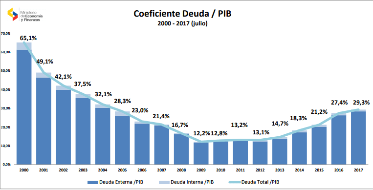 Table que describe el coeficiente de duda/PIB hasta junio de 2017