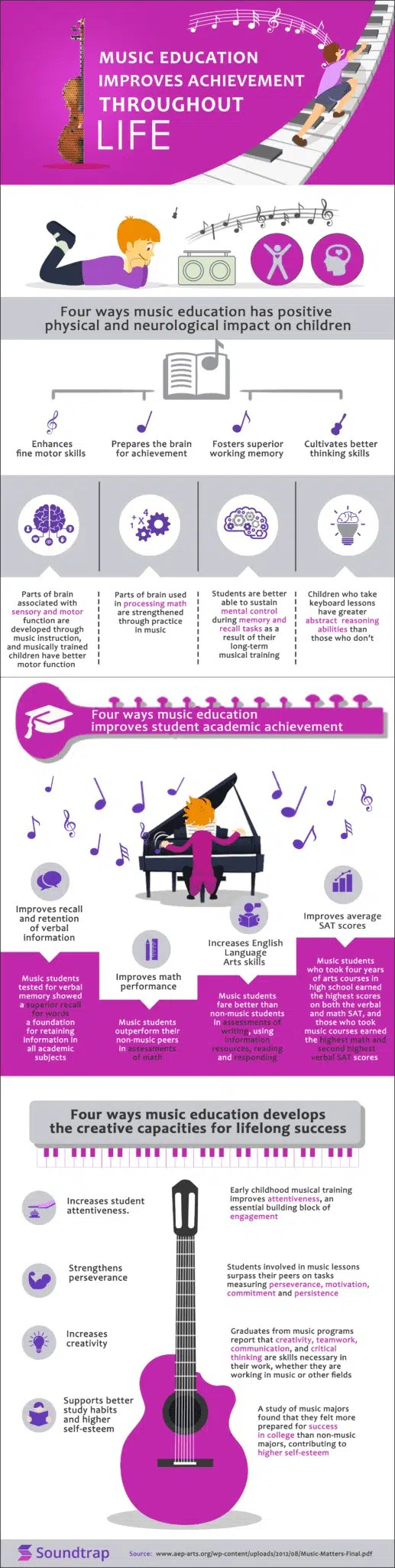 Infographic about the benefits of music education
