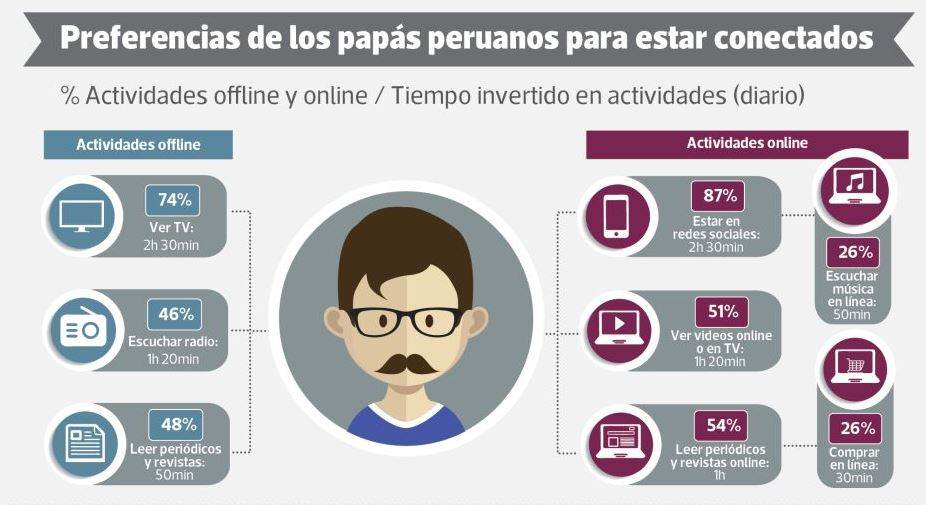 estudio de padres redes sociales perú
