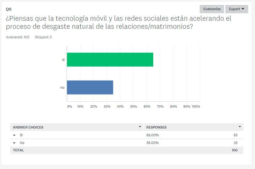 encuesta comunicación digital de parejas (8)