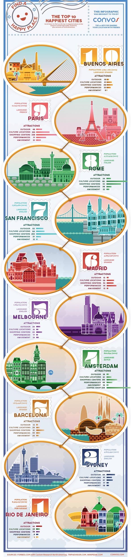 10 ciudades más felices