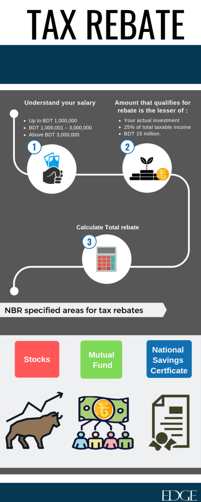Income tax rebates in Bangladesh