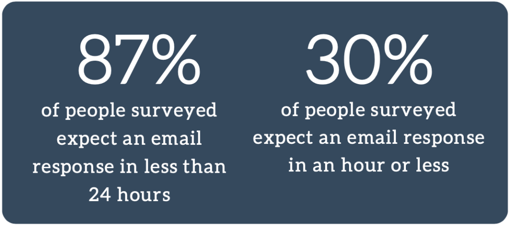 Good customer service email means short response times