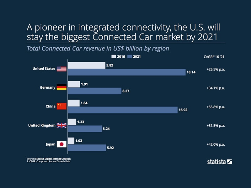 Connected Car Market by 2021