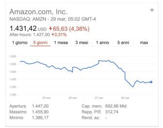 costo moderato prezzi al dettaglio nuovo massimo Basta un'indiscrezione e Amazon crolla in borsa - EdicolaWebTV