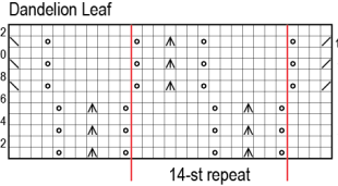 Dandelion Leaf chart