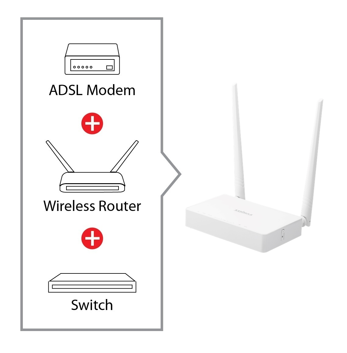 Edimax 300n Adsl2 Moduter Wir 4p 2ant 5dbi