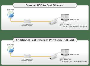 USB 20 Fast Ether Adapter | Edimax  EDIMAX