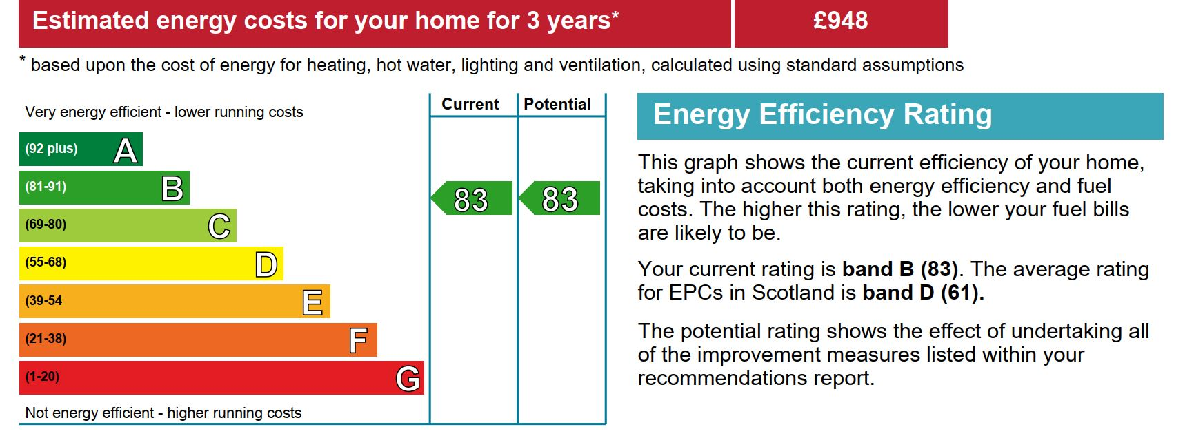 Example of high EPC rating band B