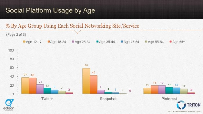 Social Platforms by Age 2