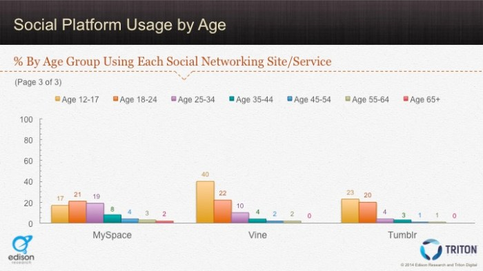 Social Platforms by Age 3