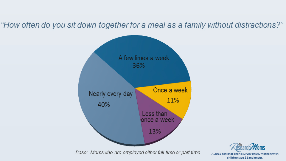 dinner without distraction edison research Family Tree Flow Diagram Template research moms dinner without distraction