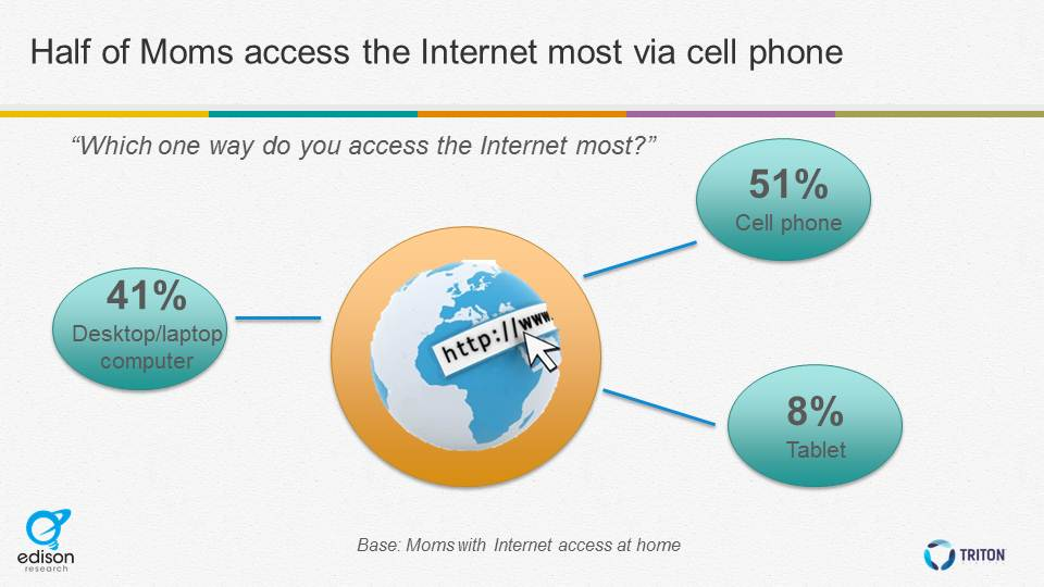 access internet most