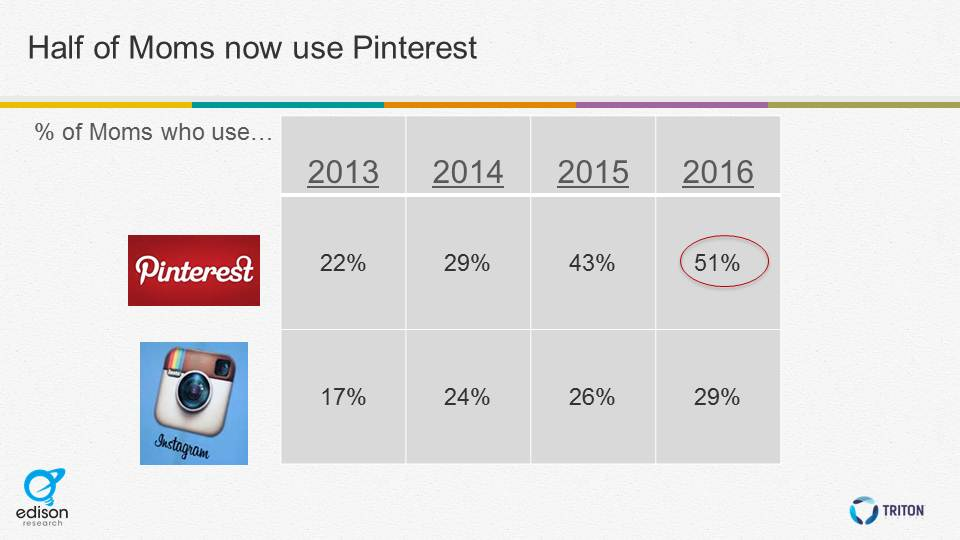 half of moms use Pinterest