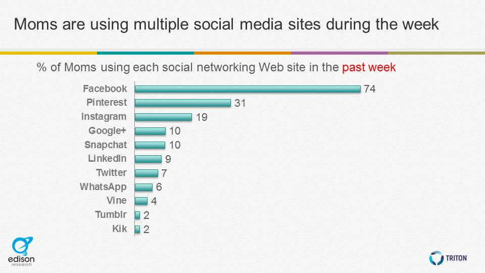 multiple social sites