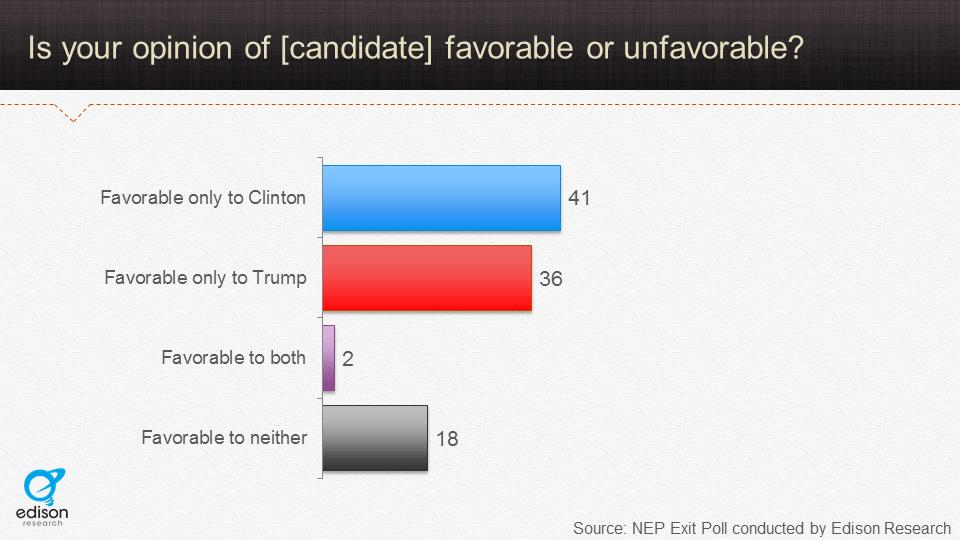 2016-exit-poll-data-favorable-unfavorable