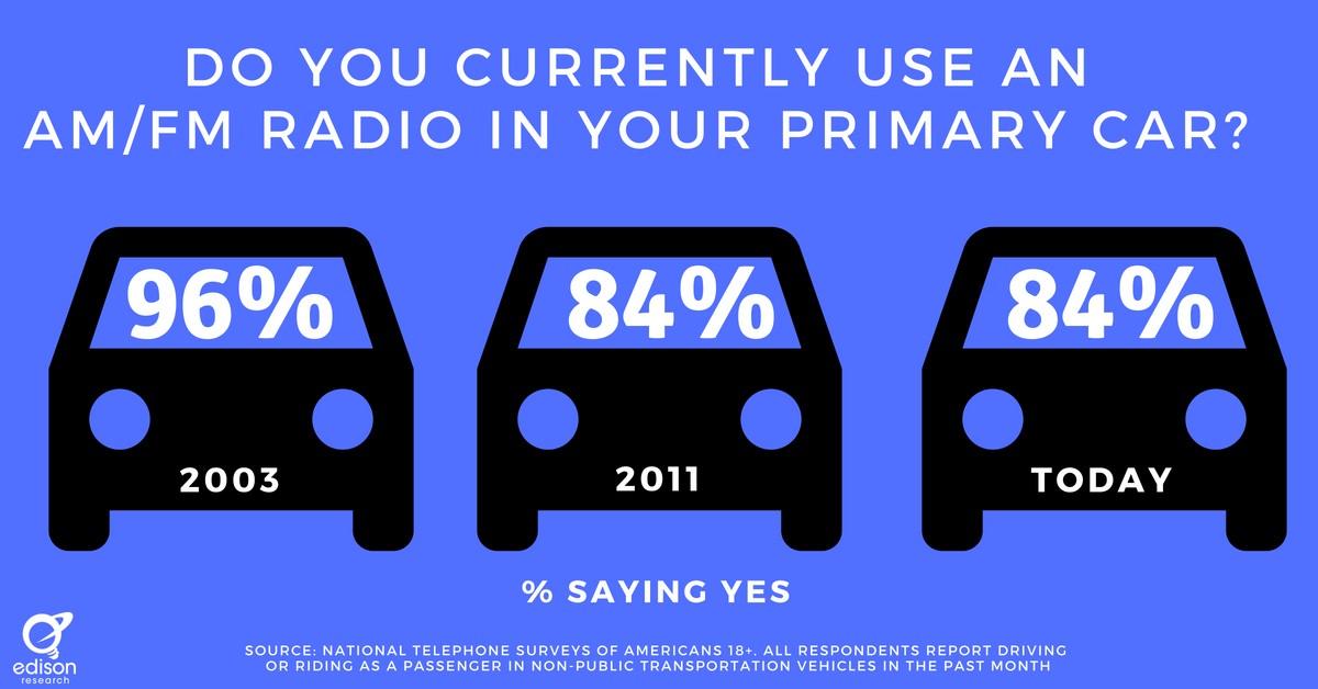 Use AM/FM Radio In Car