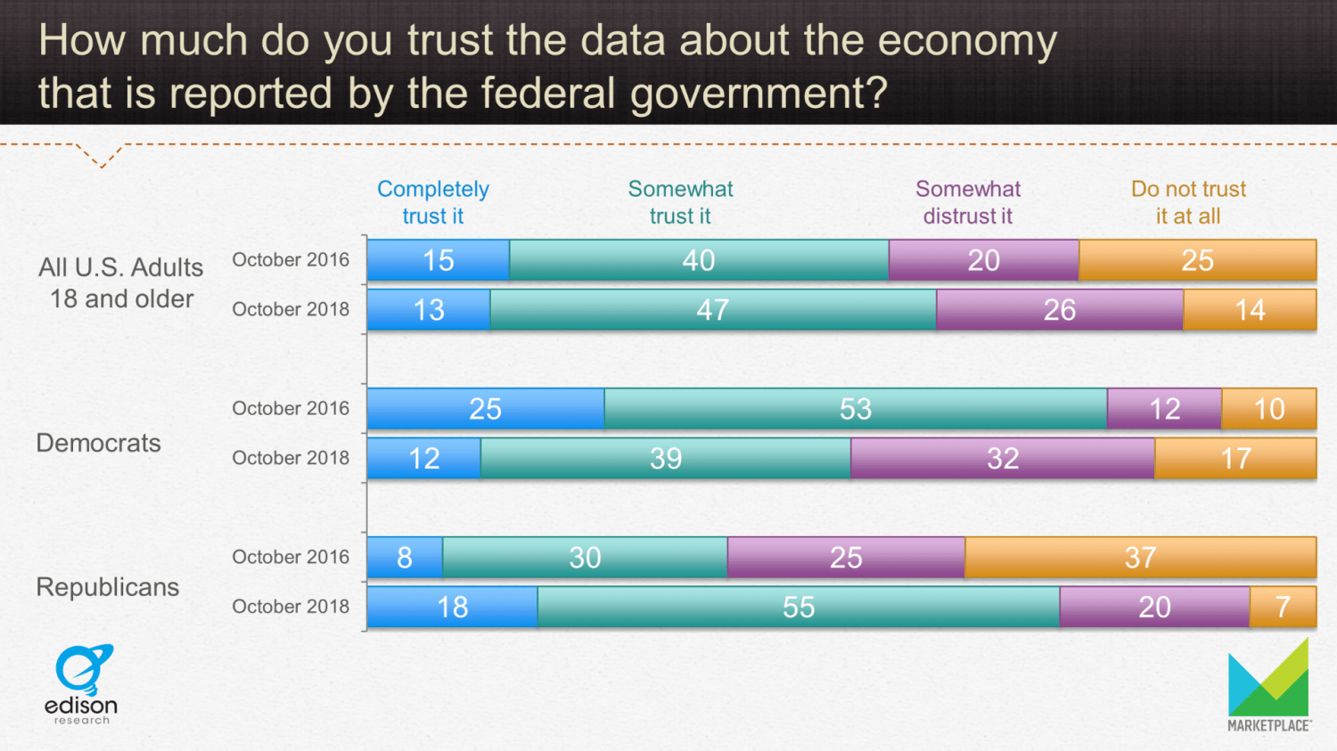 Trust in Economic Data by Party