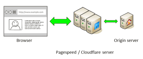 Cloudflare-Pagespeed-Proxy-Server