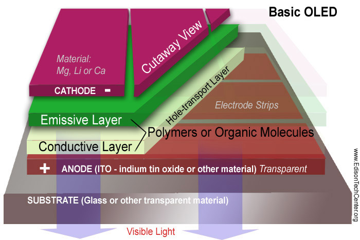The layers that make up a basic OLED.  It requires less materials and layers than a traditional LCD.