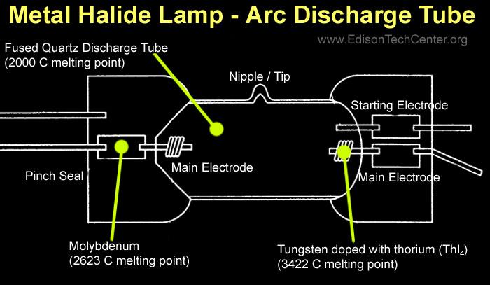 Metal Halide Lamp Ballast Wiring Diagrams. . Wiring Diagram on